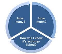 measureable goals